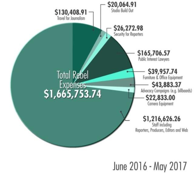 Rebel expenses - 06-2016-05-2017