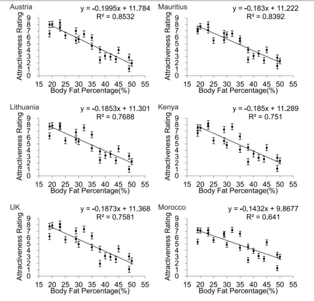 Female attractiveness and BMI