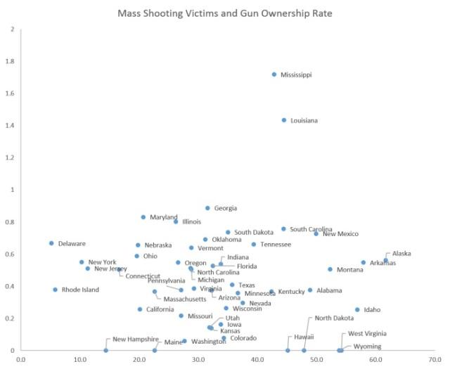 Mass shooting vs Gun ownership