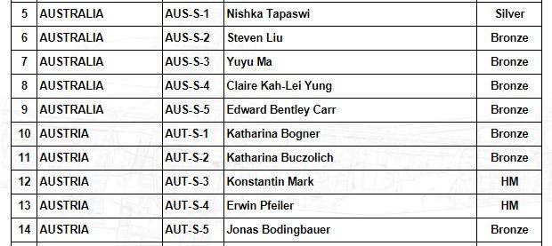 Physics Olympiad 2017 - Austria vs Australia