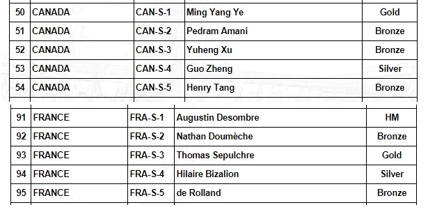 Physics Olympiad 2017 - Canada vs France