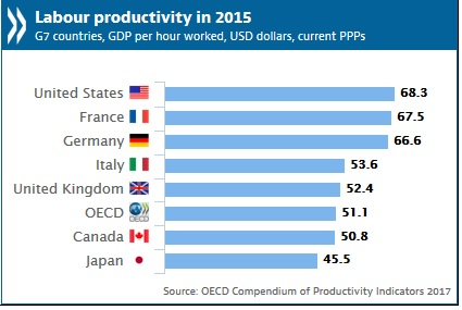 OECD labor productivity 2015
