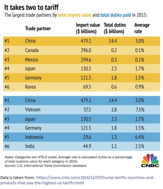 US Trade and tariffs