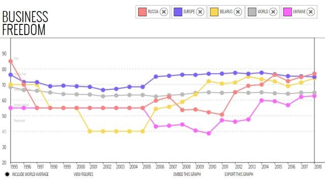 UKR-BEL-RU-Bus_freedom-1995-2018