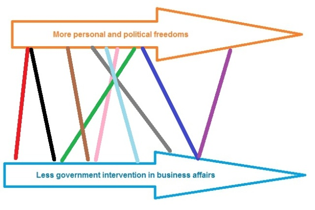 Political spectrum - with ideologies