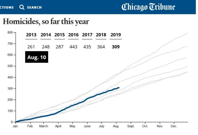 Chicago homicides - 2013 - 2018