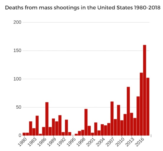 Deaths from mass shootings - 1980-2018
