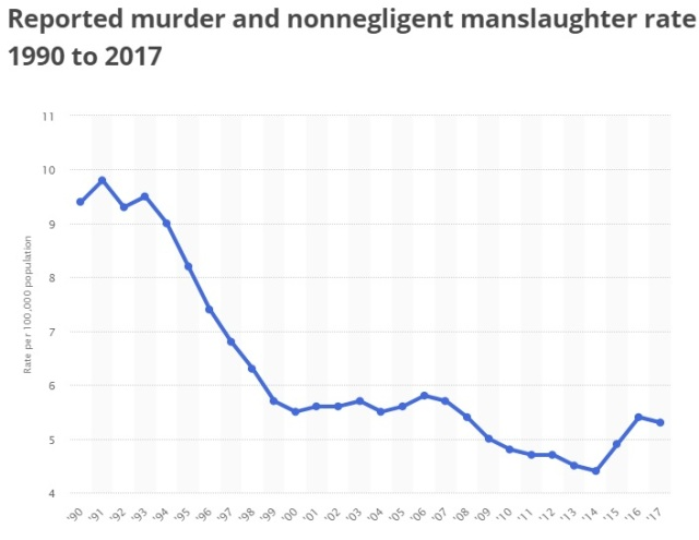 Murder rate 1990-2017