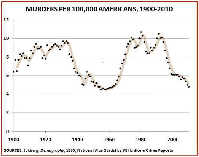 Murders per 100 000 Americans - 1900-2010