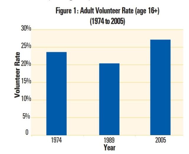 Volunteering in USA - 1974 - 2005