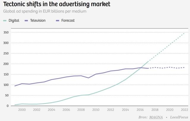 TV vs internet advertising