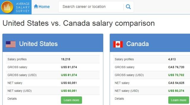 United States vs. Canada salary comparison