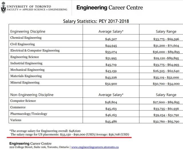 UofT Engineering salary statistics 2017