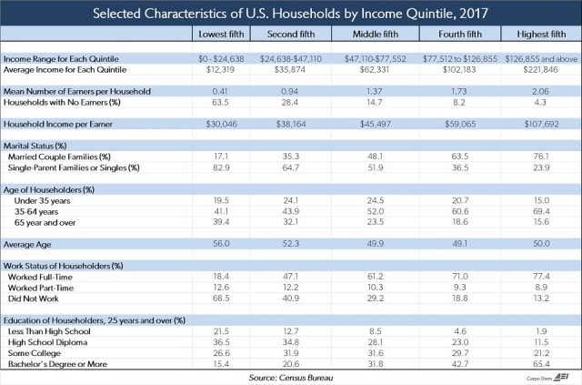 US households - Income quintiles 2017