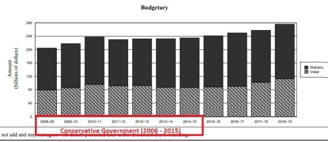 Canadian budget 2008 - 2018
