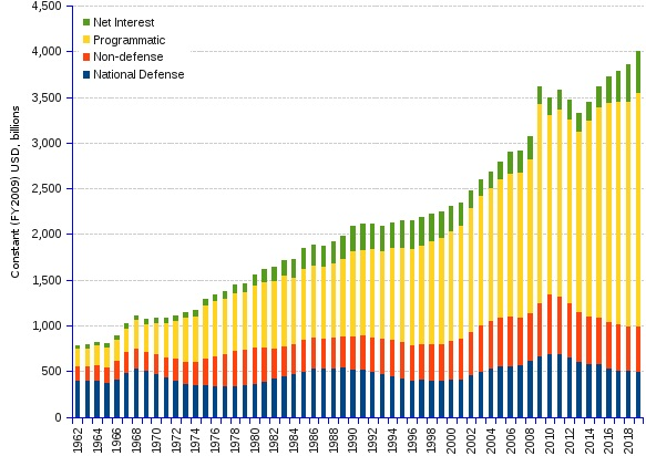 US Government spending - 1962 - 2019