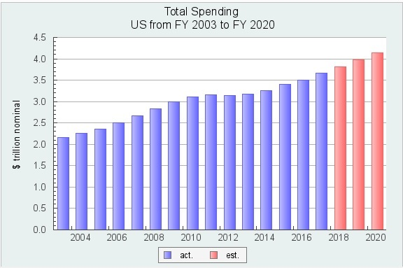 US Government spending - 2003 - 2020