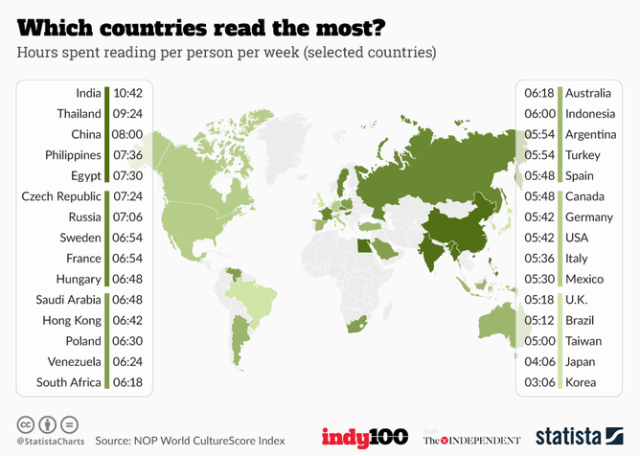 2016 - hours reading per week by country