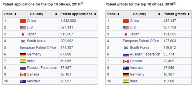Top 10 countries - Patent applications & grants - 2018