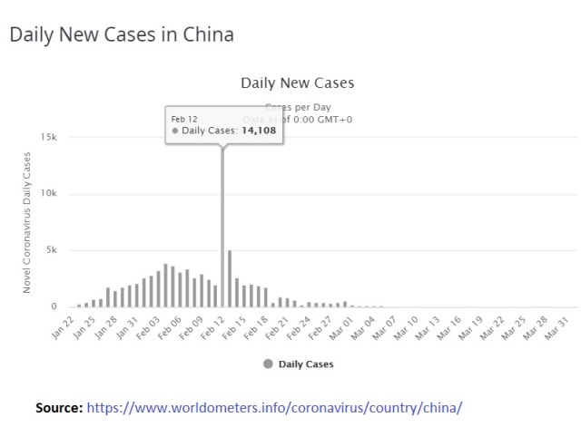 Daily New Cases in China - Jan 22 - Mar 31 2020