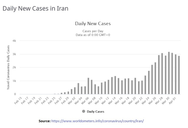 Daily New Cases in Iran - till Apr 02 2020