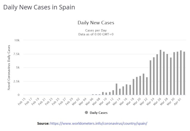 Daily New Cases in Spain - till Apr 02 2020