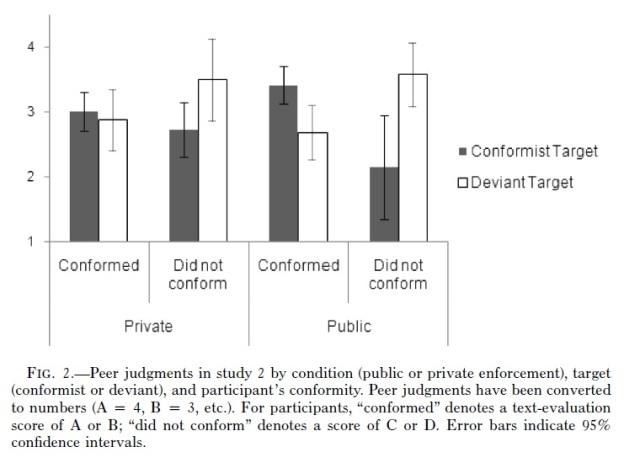 Conformist vs deviant on unintelligible text