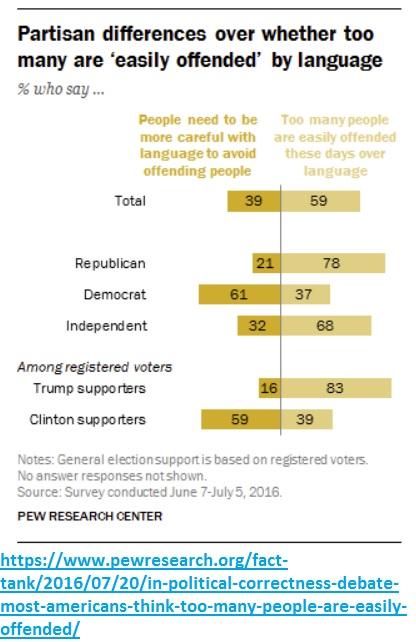 Partisan divide on PC language