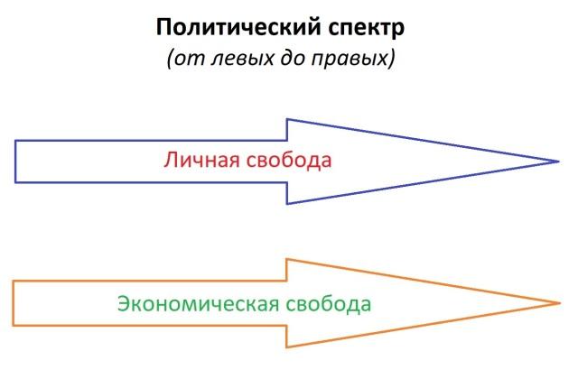 Polit_spectrum