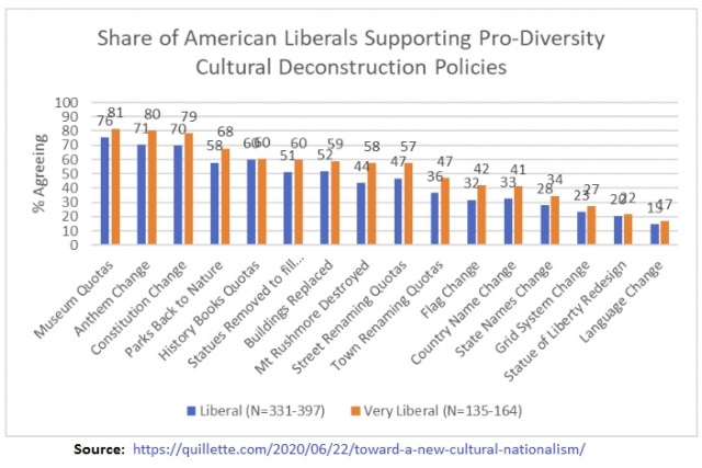 American Liberals supporting cultural deconstruction policies - May - June 2020