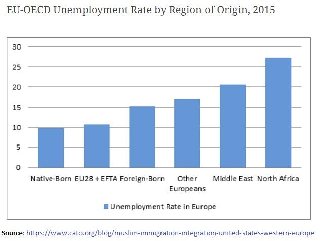 EU-OECD Unemployment Rate by Region of Origin, 2015