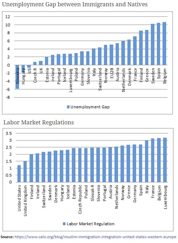 Unemployment gap vs Labour market regulations OECD