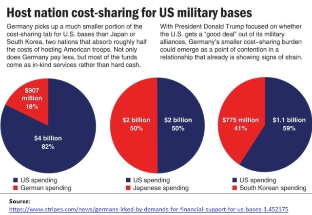 US - Germany, Japan, South Korea cost sharing on US military bases