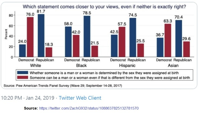 Dems and Republicans on sex determination by race 2017