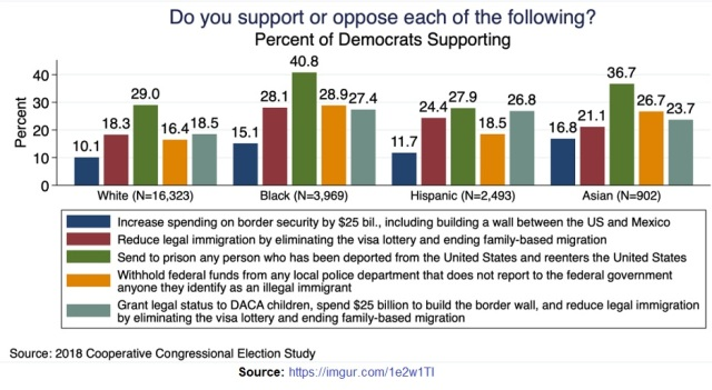 Dems views on border security by race 2018