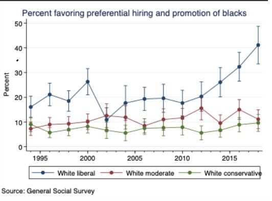 Favoring preferential hiring and promotion of blacks 1994 - 2018