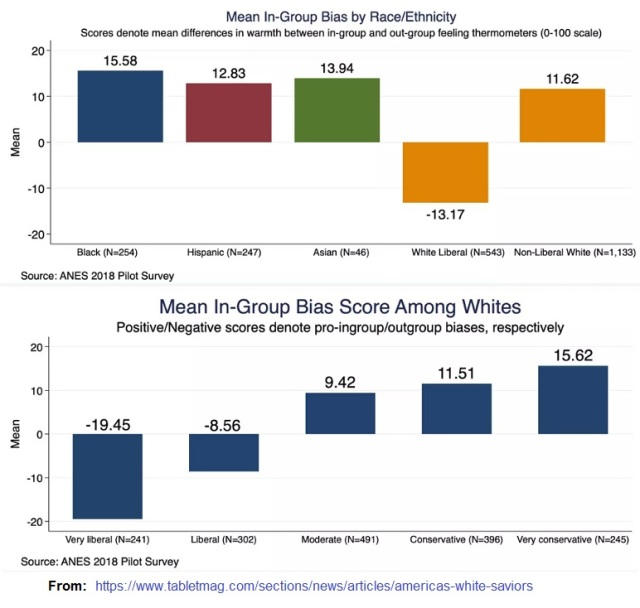 In-group bias by race and among different whites