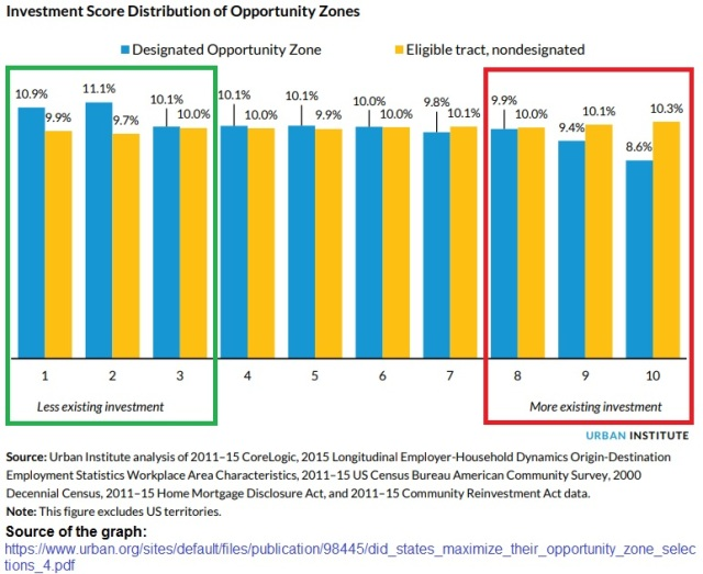 Opportunity zones with existing investment rating