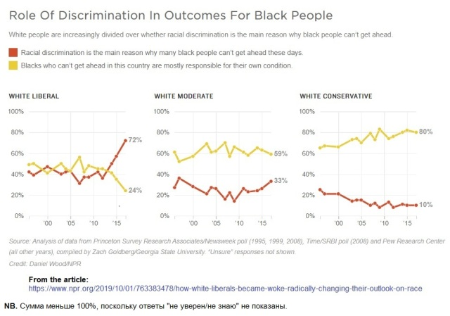 Role of discrimination in outcomes for blacks - by white groups