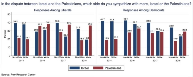 Support Israel vs Palestine - by Libs and Dems