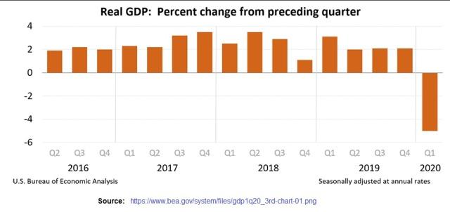 US GDP change by quarter 2016 - 2020 Q1