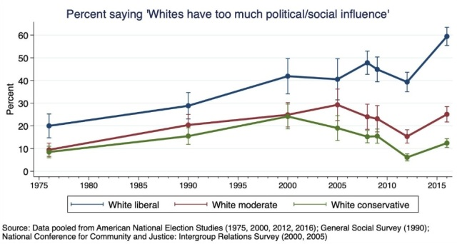 White groups think that whites have too much influence 1975 - 2016