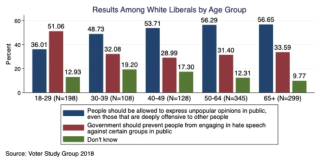 White liberals on Freedom of speech by age