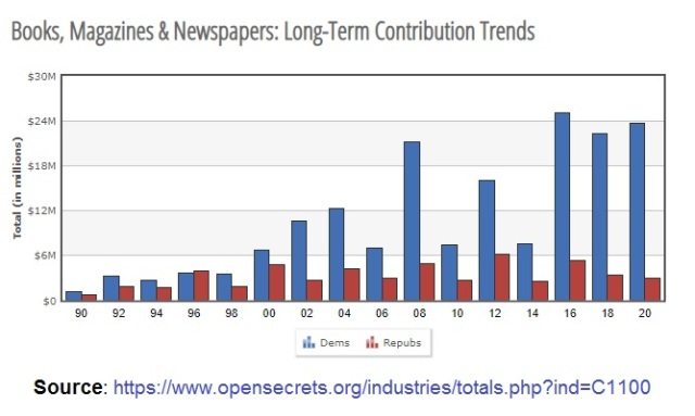 Books, Magazines & Newspapers - Trends - GOP vs Dems