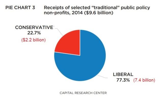 Liberal vs Conservative public policy non-profits 2014