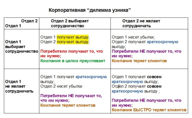Prisoners_dilemma_for_corporations_[rus]